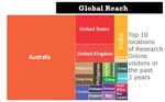 Global Reach by University of Wollongong
